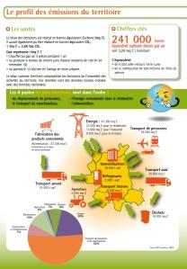 Emission de GAS dans le Grand Montauban